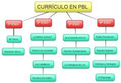 ¿Se puede realizar un curriculum basado en el Aprendizaje por proyectos (PBL) y no morir en el intento? | ASESORÍA DEL ÁMBITO CÍVICO-SOCIAL....