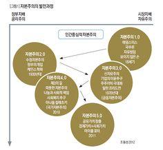 자본주의의 발전과정 by DBR