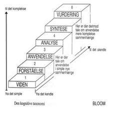 Blooms Taxonomy, Cooperative Learning, Karen Blixen, School, Model, Inspiration, Mathematical Analysis, First Grade, Biblical Inspiration