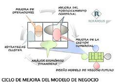 Ciclo de Mejora del Modelo de Negocio