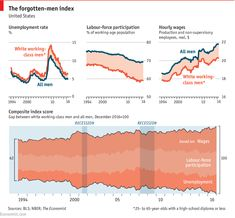 Daily chart: Tracking the fortunes of America's white working-class men   The Economist