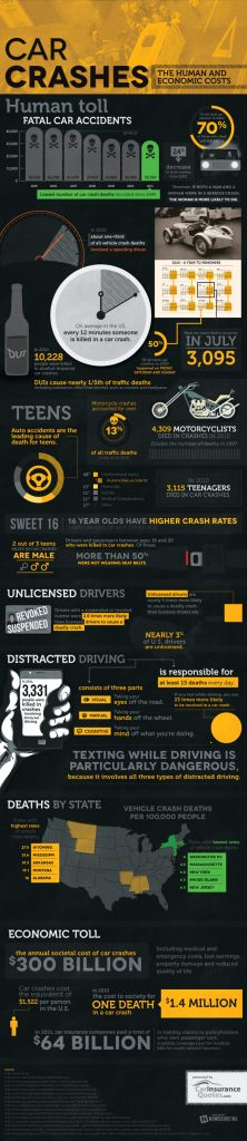 US Car Crash Statistics 2011 : Statistially every 12 minutes one person loses his life due to fatal car crash in the US while 16 is the most risky age for a driver to be involved in car accident. Car Insurance Quotes reports on the life and economic cost of car accident occurrences presenting interesting statistcs about the... > http://infographicsmania.com/us-car-crash-statistics-2011/