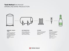 http://winefolly.com/review/how-sparkling-wine-is-made/?utm_content=buffer3123d&utm_medium=social&utm_source=pinterest.com&utm_campaign=buffer How Prosecco and Lambrusco is made!