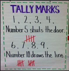 Kindergarten_Anchor_Chart_Tally_Marks