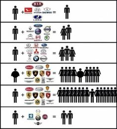 Cars and women logic. not sure where the chevy guy is but watch out for those toyota boys lol Funny Car Memes, Car Humor, Funny Stuff, Hilarious, Troll, Meme Internet, Women Logic, Car Brands Logos, Cool Stuff