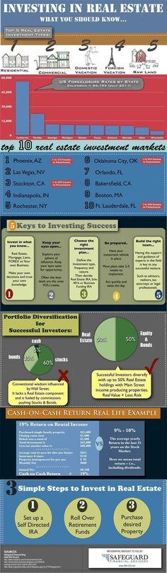 Trading & Currency infographic & data Investing in Real Estate: What You Should Know. Infographic Description Investing in Real Estate: What You Should Income Property, Investment Property, Rental Property, Real Estate Business, Real Estate Investor, Real Estate Marketing, Selling Real Estate, Real Estate Tips, Orlando Florida