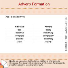 Adverbs are expressions that function as modifiers of other elements in the clause. They can provide a wide range of information. Teaching Grammar, Adverbs, Expressions, English Grammar, Language, Ads, Templates, Blog, Range