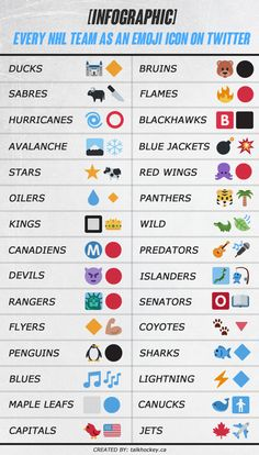 Find out how to express every NHL team logo as a pair of Emoji icons on Twitter.