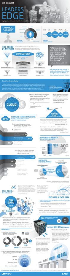 Highlights from the EMC & VMware CIO Summit | ATLANTA 2013, where 50 CIOs discussed topics such as the Software-defined Data Center, Cloud, Converged Infrastructure, Big Data, Security, and IT in 2020.