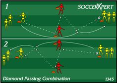 Top youth soccer drills for coaching soccer to kids of all ages. Planning a youth soccer practice is now easier than ever with our soccer practice plans and drills. Soccer Passing Drills, Soccer Drills For Kids, Basketball Tricks, Soccer Workouts, Football Drills, Soccer Skills, Youth Soccer, Football Soccer, Soccer Games
