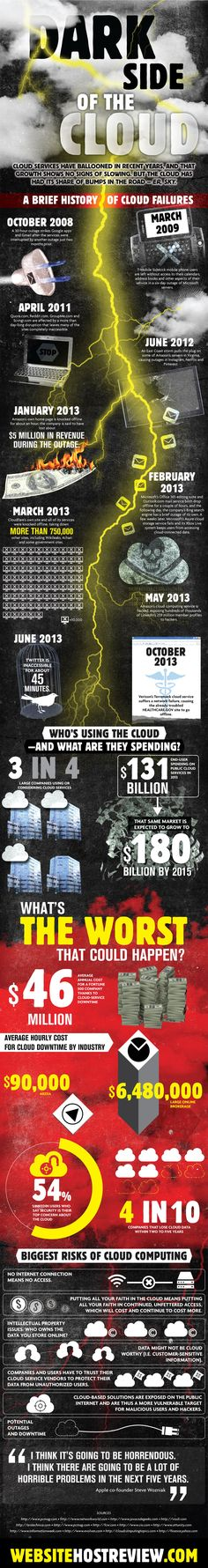 Activist Post: The Dark Side of Cloud Computing (w/Infographic) Computer Technology, Digital Technology, Computer Science, Science And Technology, Internet, Cloud Computing, Data Science, Information Technology, Big Data