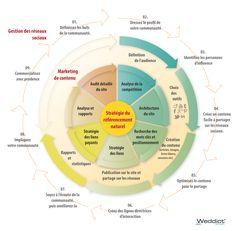 Infographie - les étapes du #marketing web