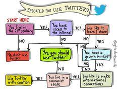 Should Teachers Use Twitter? This Flowchart Says Probably via TeachThought by Sylvia Duckworth