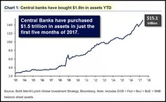 Central Banks have bought $ 1.5tn In assets YTD