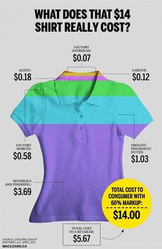 "World Fair Trade Organization (WFTO) #‎FairTrade ensures just payment. ""According to a 2011 report by the consulting firm O'Rourke Group Partners, a generic $14 polo shirt sold in Canada and made in Bangladesh actually costs a retailer only $5.67. To get prices that low, workers see just 12 cents a shirt, or two per cent of the wholesale cost."" 
