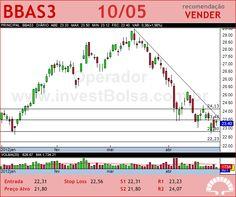 BRASIL - BBAS3 - 10/05/2012