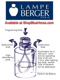 Lampe Berger Catalytic Burner - How does it work?