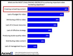 Obstacles to Video Marketing - Biggest challenge? Creating compelling content. #video #contentmarketing
