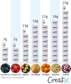 How Much Sugar Is In Each Fruit? Women must have no more than 26 grams of sugar per day they say.