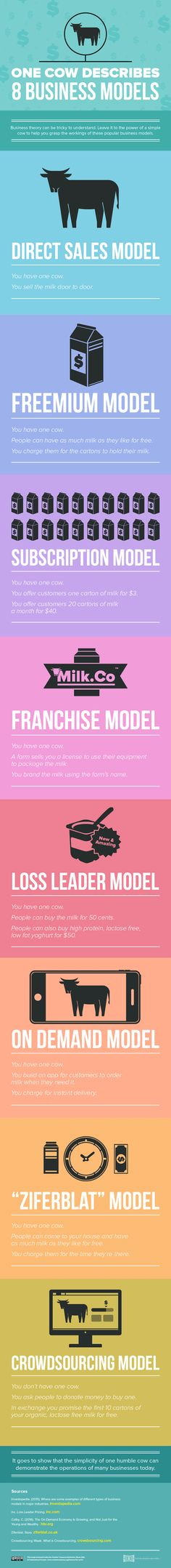 One Four-legged Cow = Eight Business Models - Infographic
