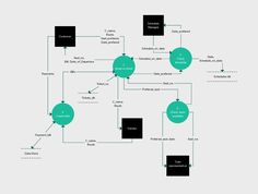 The 31 best data flow diagram examples images on pinterest data level 1 data flow diagram for a ticket reservation system ccuart Choice Image