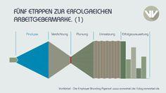 Fünf Etappen zur erfolgreichen Arbeitgebermarke. Mehr dazu auf: www.vonvorteil.de