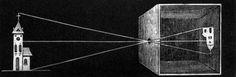 Camera obscura é um tipo de aparelho óptico baseado no princípio de mesmo nome, o qual esteve na base da invenção da fotografia no início do século XIX. Trata-se de um compartimento mantido na obscuridade, dispondo de um orifício num dos lados, a luz que entra por este orifício projeta na parede oposta uma imagem invertida dos objetos exteriores. Este dispositivo foi pormenorizadamente descrito no século XVI e é considerado percursor das câmaras fotográficas.