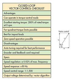 Closed Loop Vector Control Checklist