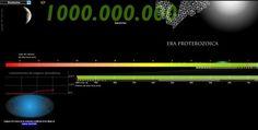 Linea del tempo interattiva dal Big Bang ad oggi