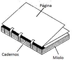Encadernação Artesanal de cadernos, Livros Medievais, Livro das Sombras, sketchbooks, Livros Antigos, álbuns, etc...
