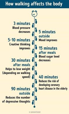 Walking improves mood, blood sugar levels, and creative thinking. Challenge yourself to walk at least 30 minutes everyday! #walk #loseweight #weightloss #easyexercise #depressed #creative #creativethinking #bloodglucose #bloodsugar #diabetes #stickittodiabetes