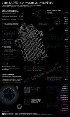 Американский зонд LADEE изучит атмосферу Луны | РИА Новости
