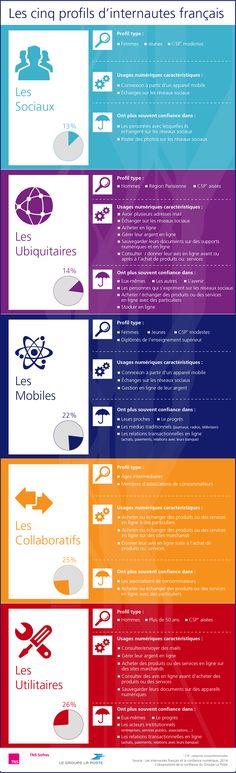 Infographie Confiance numérique : profils d'internautes - Groupe La Poste (2014) | Emilie Droulers - Directrice Artistique