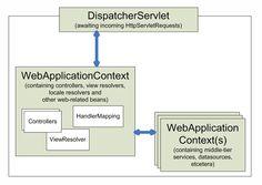 Purpose of ContextLoaderListener – Spring MVC