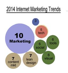 2014 Internet Marketing Trends Mashup on Curatti.com