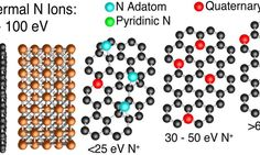 NRL develops new low-defect method to nitrogen dope graphene resulting in tunable bandstructure