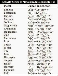 34 Best chemistry Notes images in 2016 | Chemistry notes