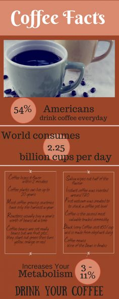 Facts about coffee / National Coffee Month - Daily Dish Magazine