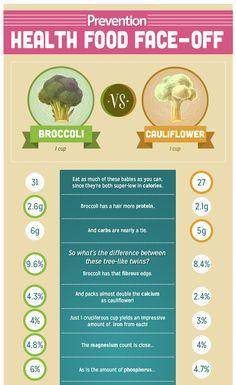Which is Healthier: Broccoli or Cauliflower? | Prevention