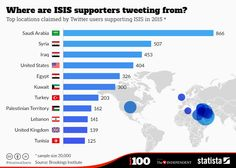 Where are ISIS supporters tweeting from?