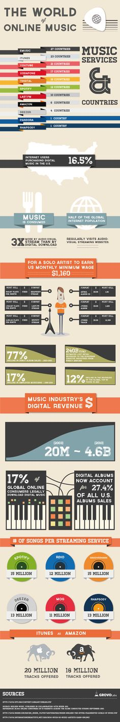 The World Of Online Music (Business Infographics) Seo And Sem, Music Is My Escape, Music Promotion, Music Images, Music Industry, Kinds Of Music, Marketing Digital, Social Media, Songs