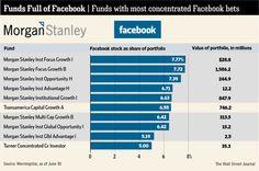 Morgan Stanley Funds in Big Facebook Bet