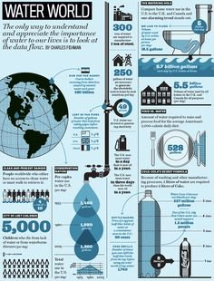 Infographic. Water World. The only way to understand and appreciate the importance of water to our lives is to look at the data flow.