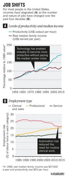 We Must Track How Technology is Changing Work  Scientific American http://ift.tt/2pJSOJQ