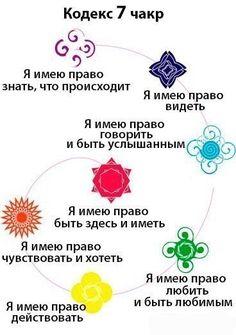 Кодекс чакр