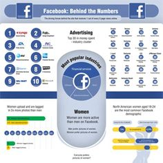 Facebook: Behind the Numbers, GreatBusinessSchools.org takes a look at the driving forces behind the site that is 1 out of every 5 page views online.