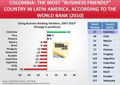 Colombia most business friendly in Latin America, http://yook3.com