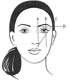 The correct way to shape eyebrows, and what to look for when shopping for a professional who can make you look great.  AMothersShadow.com #eyebrows
