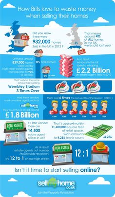How Brits Love to Waste Money When Selling their Homes #infografía #infographic #RealEstate #Property