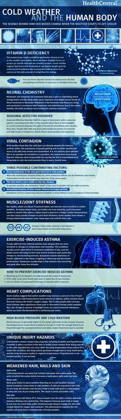 Infographic: How cold weather affects your body. Learn more: